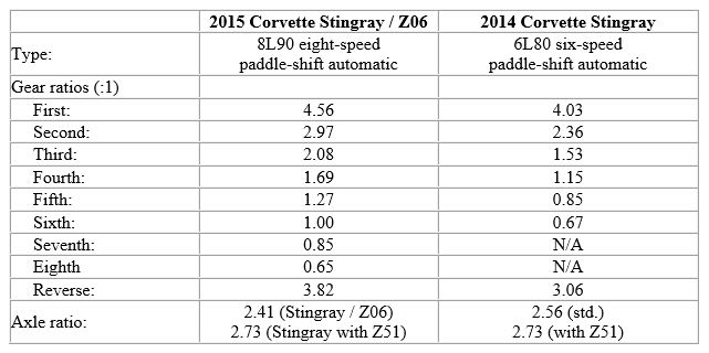 stingray-chart